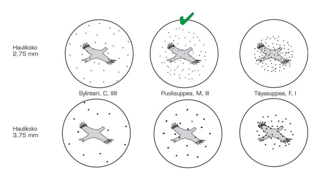 Piirroskuva haulikuviosta eri kokoisilla hauleilla ja eri supistusasteilla