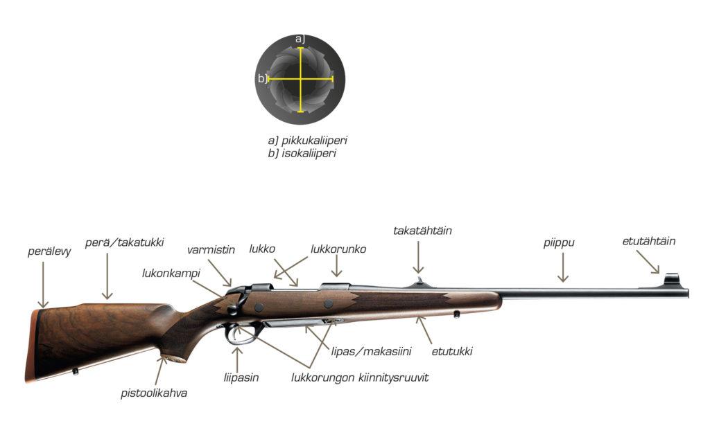Kuva kivääristä johon on nimetty sen osat