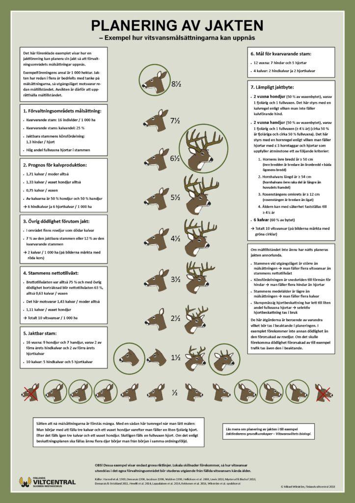 Planering av jakten affisch.