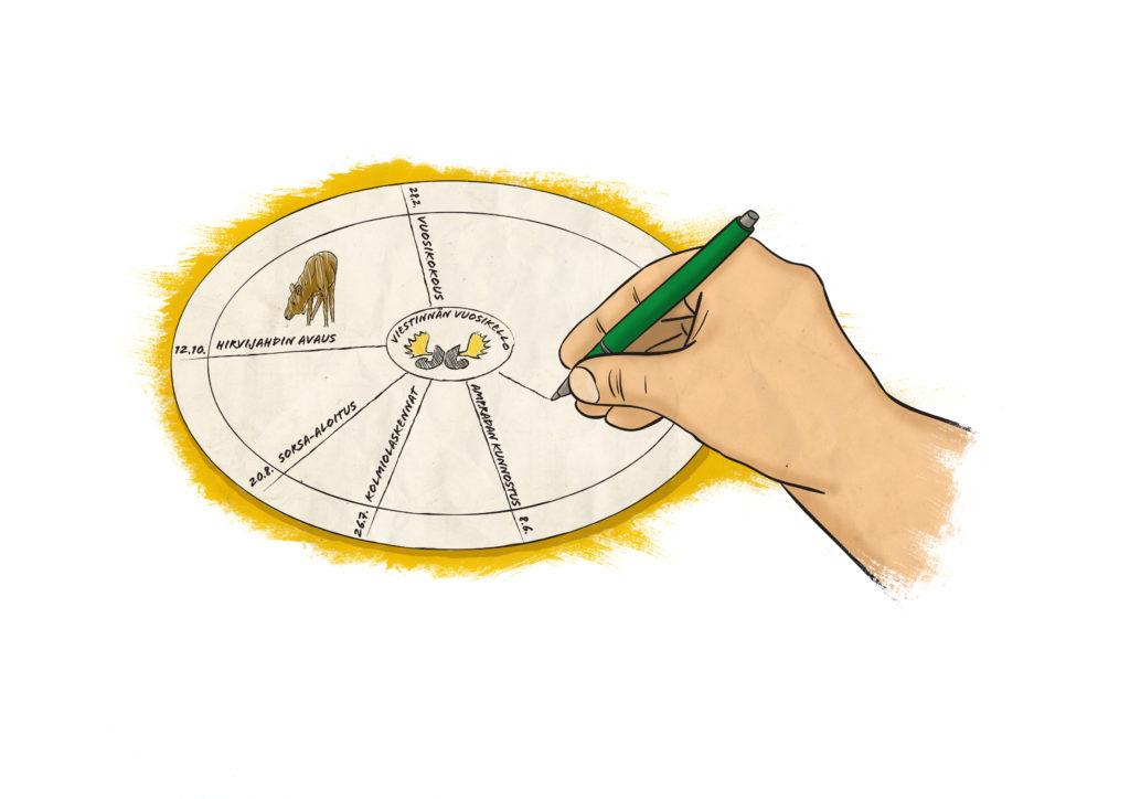 piirroskuva, jossa käsi piirtää ympyränmuotoista vuosikelloa